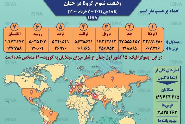 🔺 اینفوگرافیک / آمار کرونا در جهان تا ۷ خرداد