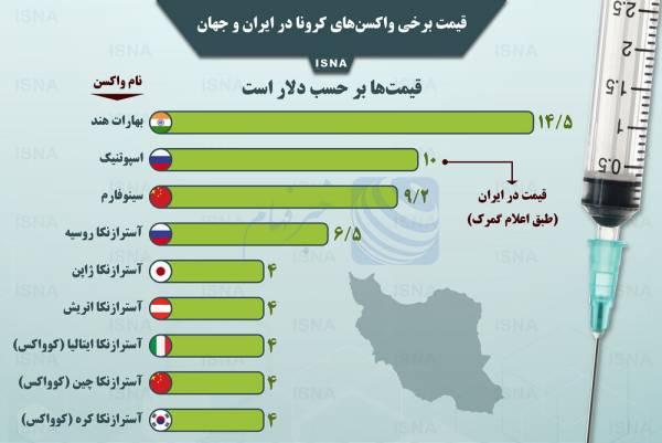 🔺 اینفوگرافیک / قیمت برخی واکسنهای کرونا در ایران و جهان