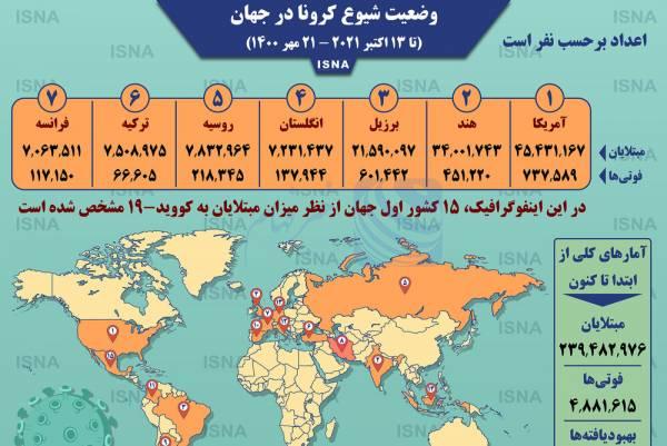 🔺 اینفوگرافیک / آمار کرونا در جهان تا ۲۱ مهر