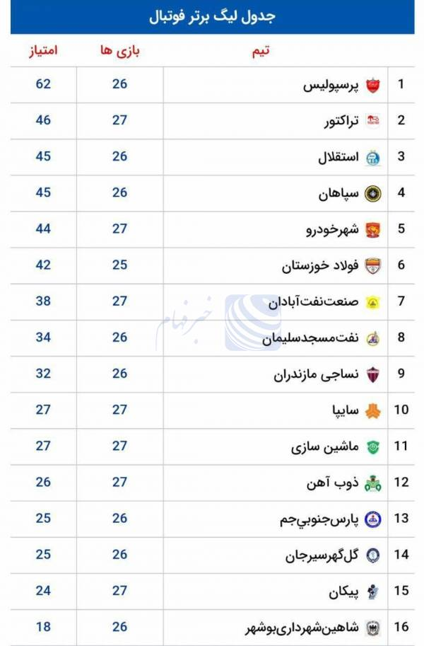 جدول لیگ برتر فوتبال در پایان بازی های امروز